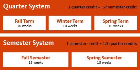 Transferring semester credits to quarter credits